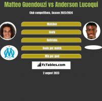 Matteo Guendouzi vs Anderson Lucoqui h2h player stats