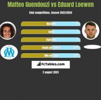 Matteo Guendouzi vs Eduard Loewen h2h player stats