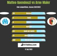 Matteo Guendouzi vs Arne Maier h2h player stats