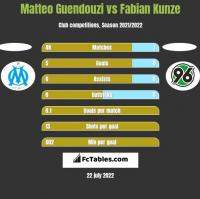 Matteo Guendouzi vs Fabian Kunze h2h player stats