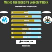 Matteo Guendouzi vs Joseph Willock h2h player stats