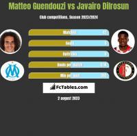 Matteo Guendouzi vs Javairo Dilrosun h2h player stats