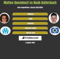 Matteo Guendouzi vs Noah Katterbach h2h player stats