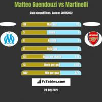 Matteo Guendouzi vs Martinelli h2h player stats