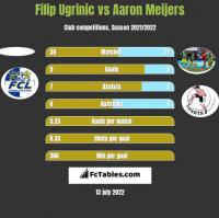 Filip Ugrinic vs Aaron Meijers h2h player stats