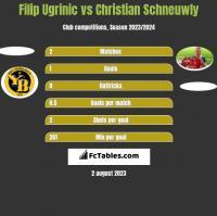 Filip Ugrinic vs Christian Schneuwly h2h player stats