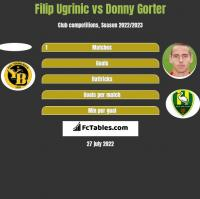 Filip Ugrinic vs Donny Gorter h2h player stats