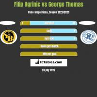 Filip Ugrinic vs George Thomas h2h player stats
