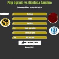 Filip Ugrinic vs Gianluca Gaudino h2h player stats
