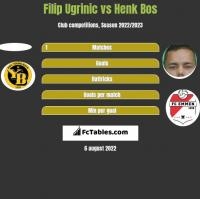 Filip Ugrinic vs Henk Bos h2h player stats