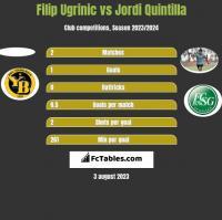 Filip Ugrinic vs Jordi Quintilla h2h player stats