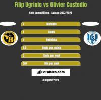 Filip Ugrinic vs Olivier Custodio h2h player stats