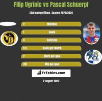 Filip Ugrinic vs Pascal Schuerpf h2h player stats