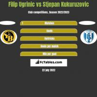 Filip Ugrinic vs Stjepan Kukuruzovic h2h player stats