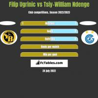 Filip Ugrinic vs Tsiy-William Ndenge h2h player stats