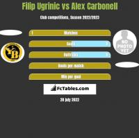 Filip Ugrinic vs Alex Carbonell h2h player stats