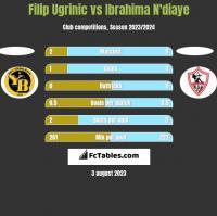 Filip Ugrinic vs Ibrahima N'diaye h2h player stats
