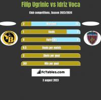 Filip Ugrinic vs Idriz Voca h2h player stats