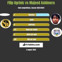 Filip Ugrinic vs Majeed Ashimeru h2h player stats