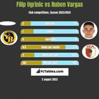 Filip Ugrinic vs Ruben Vargas h2h player stats