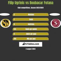 Filip Ugrinic vs Boubacar Fofana h2h player stats