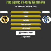 Filip Ugrinic vs Jordy Wehrmann h2h player stats