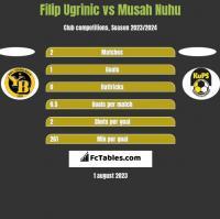 Filip Ugrinic vs Musah Nuhu h2h player stats