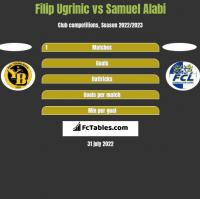 Filip Ugrinic vs Samuel Alabi h2h player stats