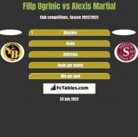 Filip Ugrinic vs Alexis Martial h2h player stats