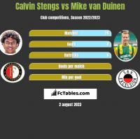 Calvin Stengs vs Mike van Duinen h2h player stats
