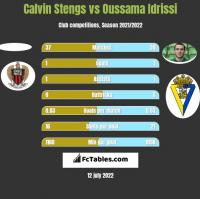 Calvin Stengs vs Oussama Idrissi h2h player stats