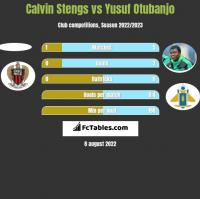 Calvin Stengs vs Yusuf Otubanjo h2h player stats