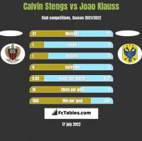 Calvin Stengs vs Joao Klauss h2h player stats