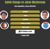 Calvin Stengs vs Jarno Westerman h2h player stats