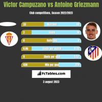 Victor Campuzano vs Antoine Griezmann h2h player stats