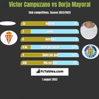 Victor Campuzano vs Borja Mayoral h2h player stats