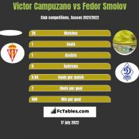 Victor Campuzano vs Fiedor Smołow h2h player stats