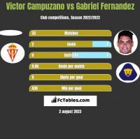 Victor Campuzano vs Gabriel Fernandez h2h player stats