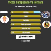 Victor Campuzano vs Hernani h2h player stats