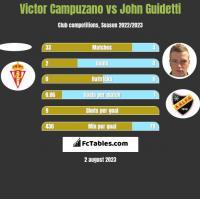 Victor Campuzano vs John Guidetti h2h player stats