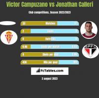 Victor Campuzano vs Jonathan Calleri h2h player stats