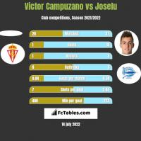 Victor Campuzano vs Joselu h2h player stats