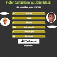 Victor Campuzano vs Lionel Messi h2h player stats