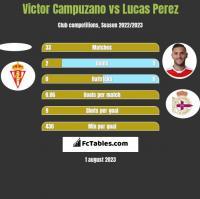 Victor Campuzano vs Lucas Perez h2h player stats