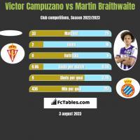 Victor Campuzano vs Martin Braithwaite h2h player stats