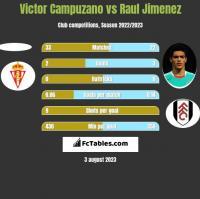 Victor Campuzano vs Raul Jimenez h2h player stats