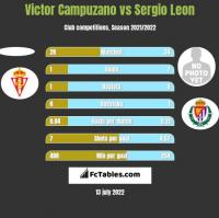 Victor Campuzano vs Sergio Leon h2h player stats