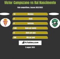 Victor Campuzano vs Rai Nascimento h2h player stats