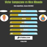Victor Campuzano vs Nico Ribaudo h2h player stats