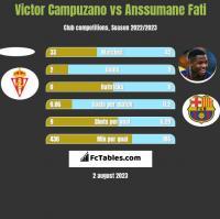 Victor Campuzano vs Anssumane Fati h2h player stats